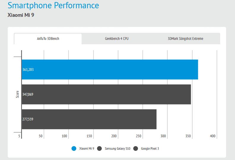 Xiaomi Mi 9 test